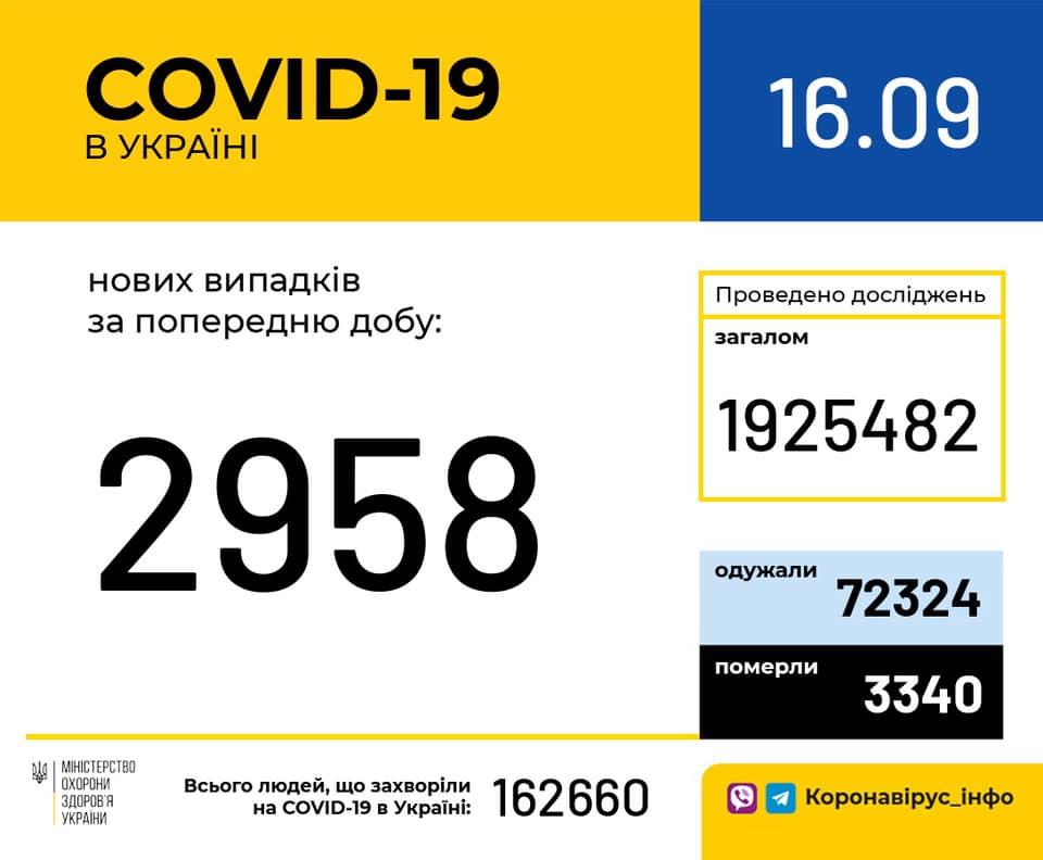 Covid-19 одужали 110 людей з Івано-Франківської області