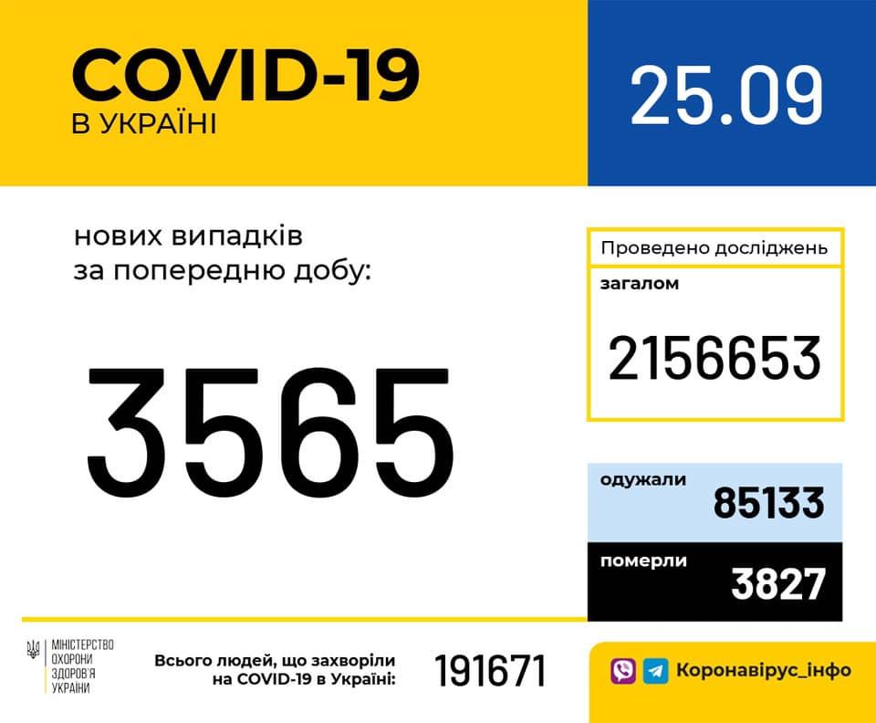 Covid-19 за добу Прикарпаття, Україна